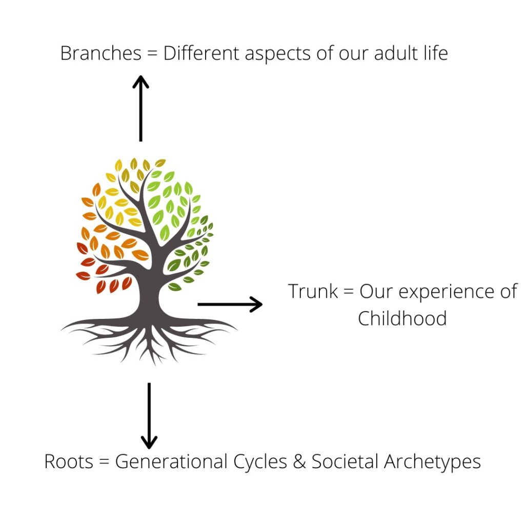 Tree of Life describing why our childhood is important and generational cycles